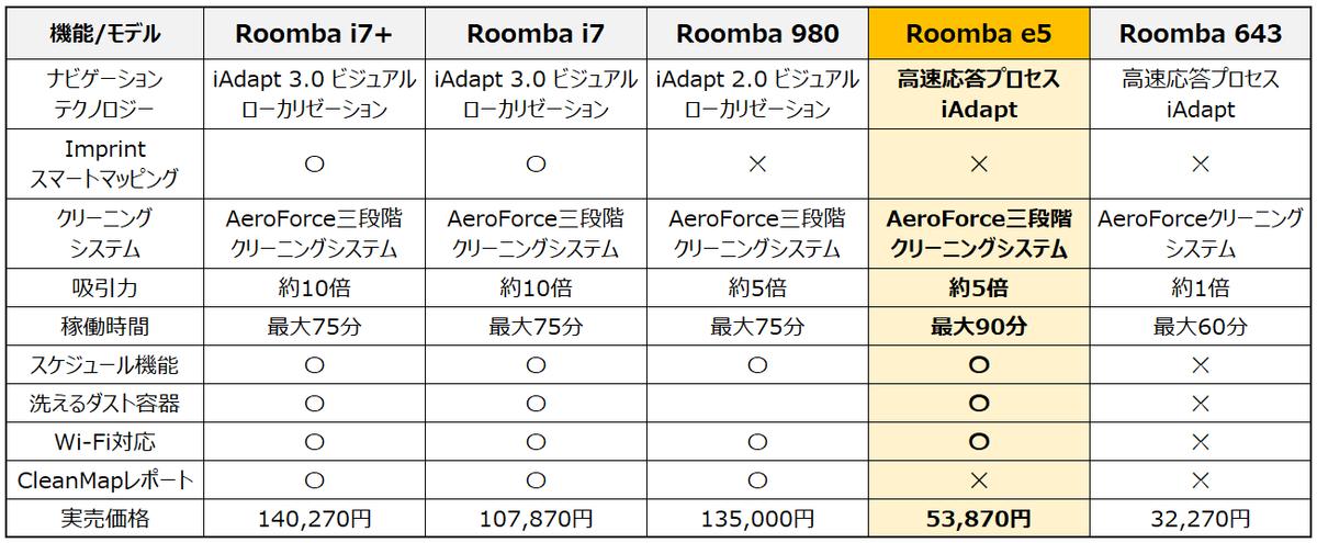 ルンバ最新機種 機能比較表