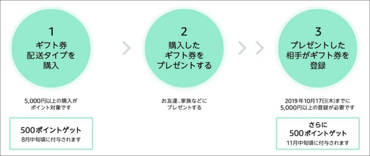 Amazonギフト券(配送タイプ)5,000円購入で最大1,000ポイント