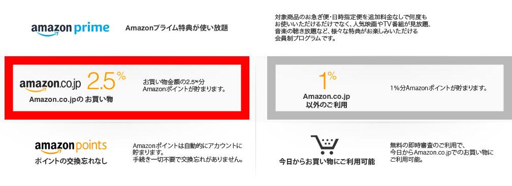Amazon Mastercardゴールド:通常時でも常に2.5%ポイント還元を受けられる
