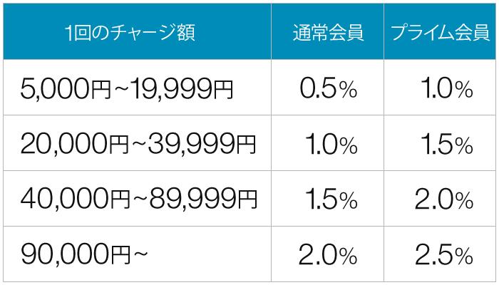 Amazonギフト券:チャージ額とポイント還元率