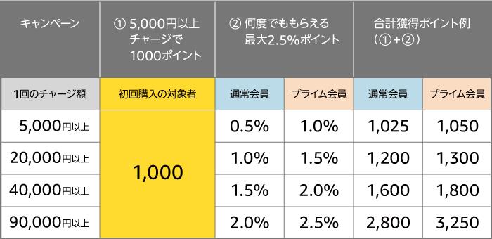 Amazonギフト券:初回チャージ 1,000ポイントを考慮したチャージ額とポイント還元率