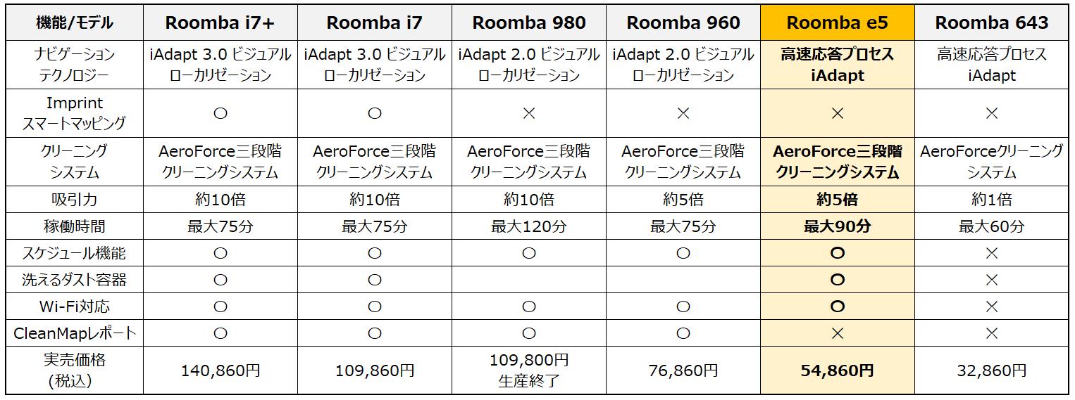 ルンバシリーズ比較表(2019年12月20日訂正・更新)
