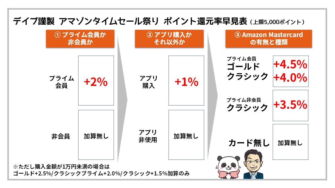 Amazonタイムセール祭り:ポイント還元率早見表