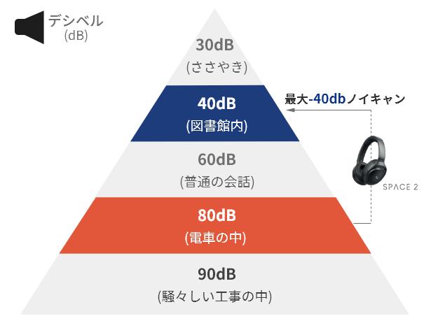 Mu6 Space2:-40dBのノイズキャンセリング解説図