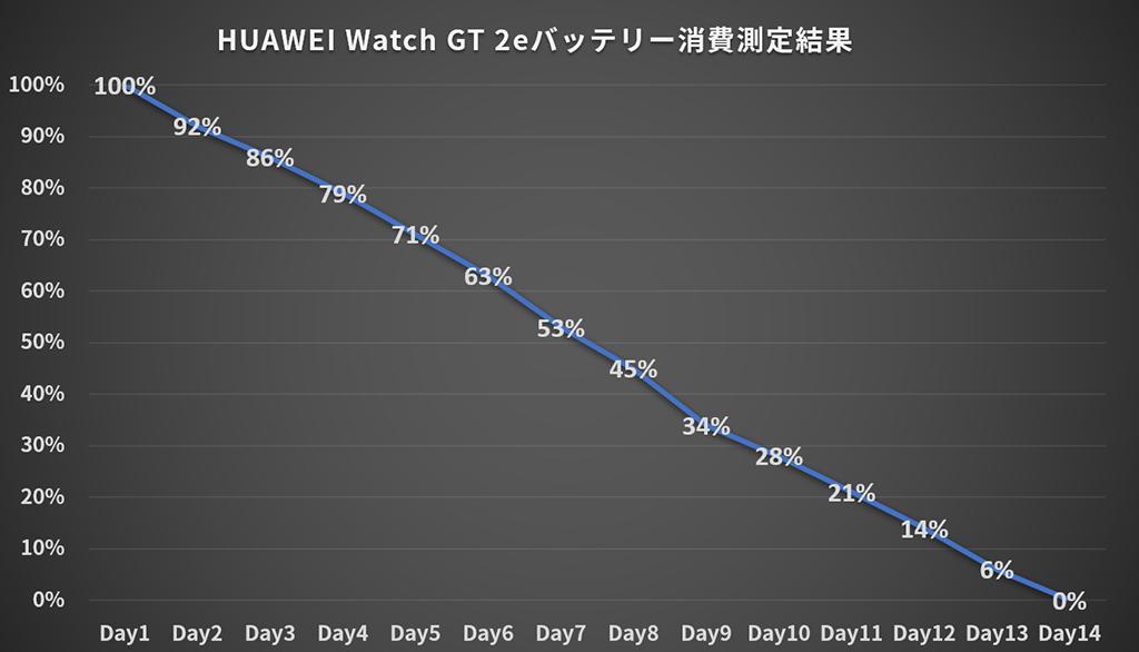 HUAWEI Watch GT 2e:バッテリー消費実測値