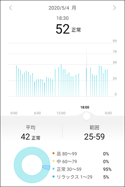 HUAWEI Watch GT 2e:ストレスモニター