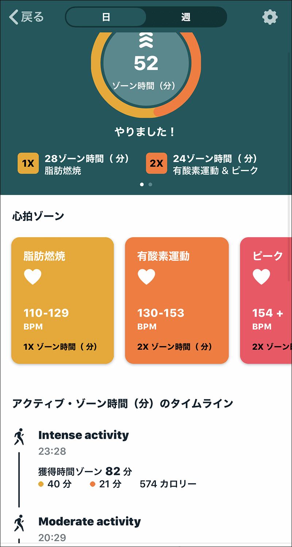 FItBitアプリの心拍ゾーン画面