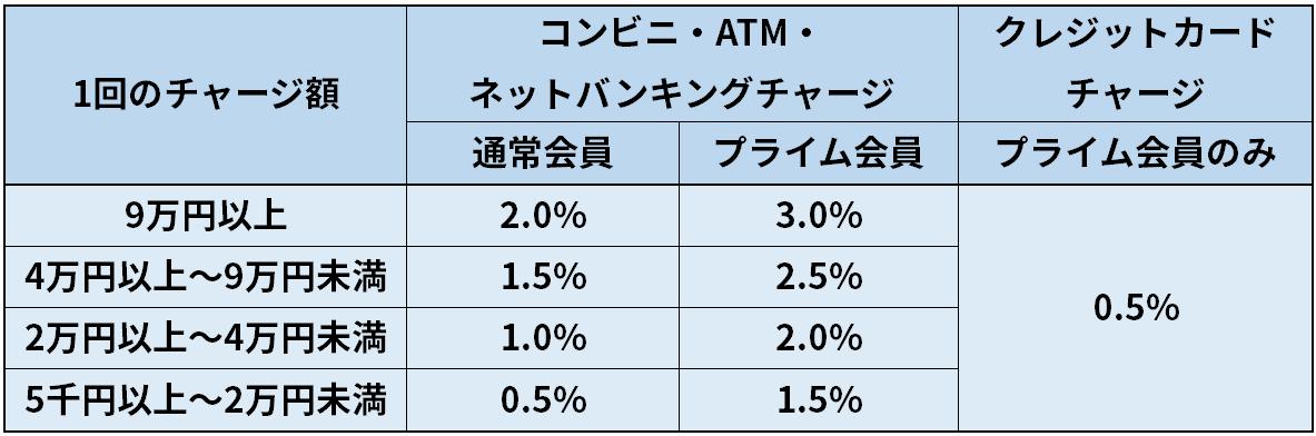 Amazonギフト券【チャージタイプ】還元ポイント表