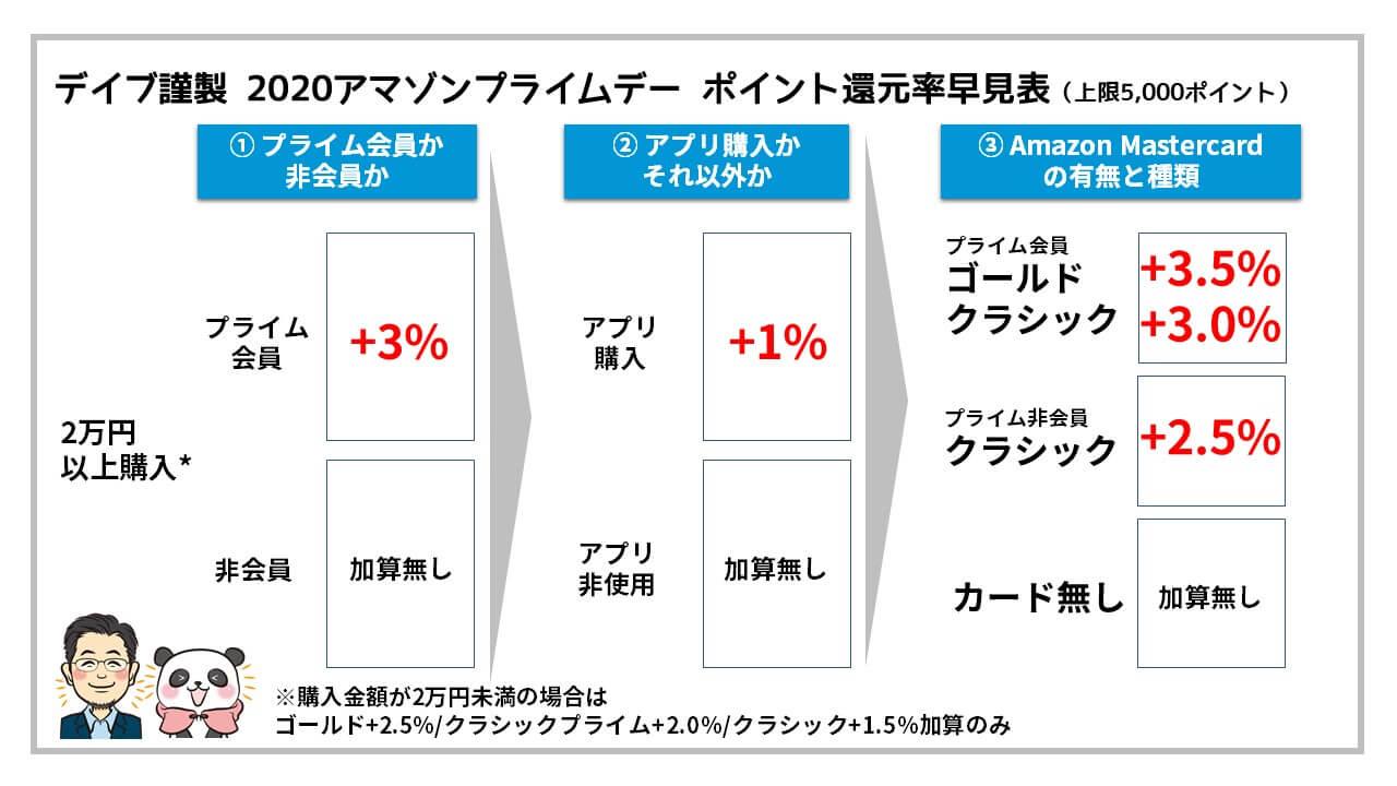 Amazonプライムデー:ポイント還元早見表